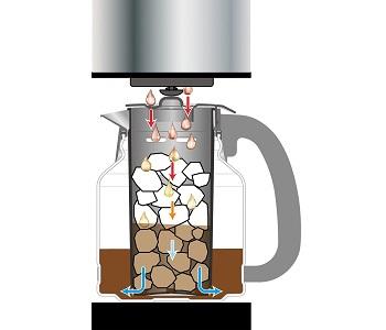 Zojirushi Maker607 Coffee Maker Review