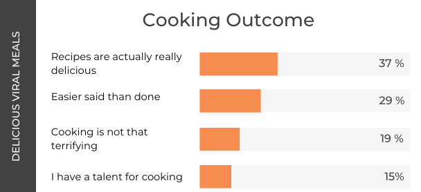 Tik Tok Cooking Research - Cooking Outcome