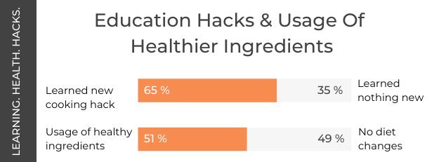 Tik Tok Cooking Research - Education Hacks