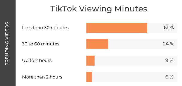 Tik Tok Cooking Research - TikTok Viewing Minutes