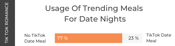 Tik Tok Cooking Research-Usage Of Trending Meals For Date Night